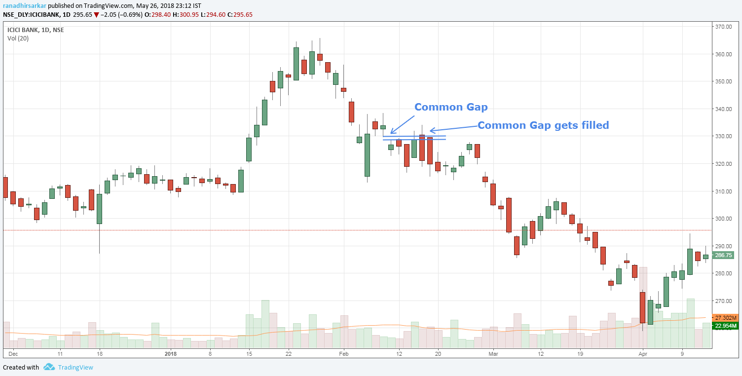 What Is Gap >> What Is Gap Theory In Technical Analysis Abhijit Paul