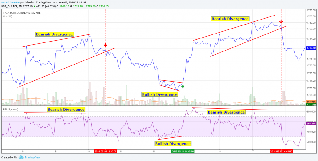 rsi-8-trading-strategy-for-profitable-intra-day-trading